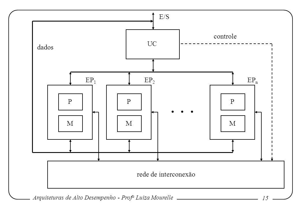 Arquiteturas de Alto Desempenho - Prof a Luiza Mourelle 15 UC P M P M P M rede de interconexão E/S EP 1 EP 2 EP n... dados controle