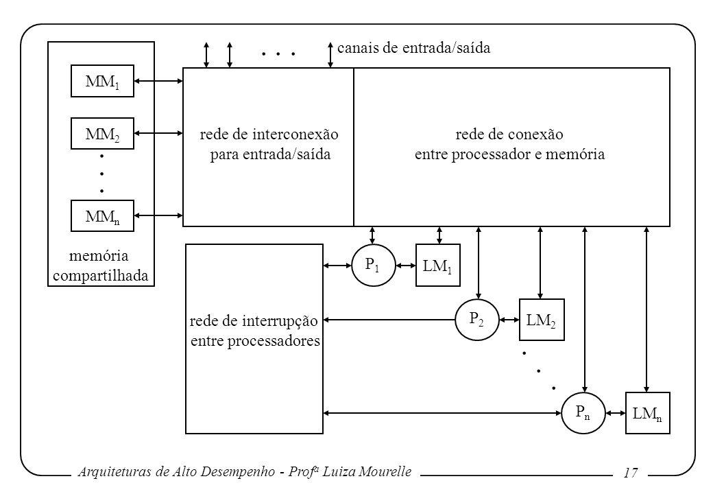 Arquiteturas de Alto Desempenho - Prof a Luiza Mourelle 17 MM 1 MM 2 MM n memória compartilhada rede de interconexão para entrada/saída rede de conexão entre processador e memória rede de interrupção entre processadores P1P1 LM 1 P2P2 LM 2 PnPn LM n..........