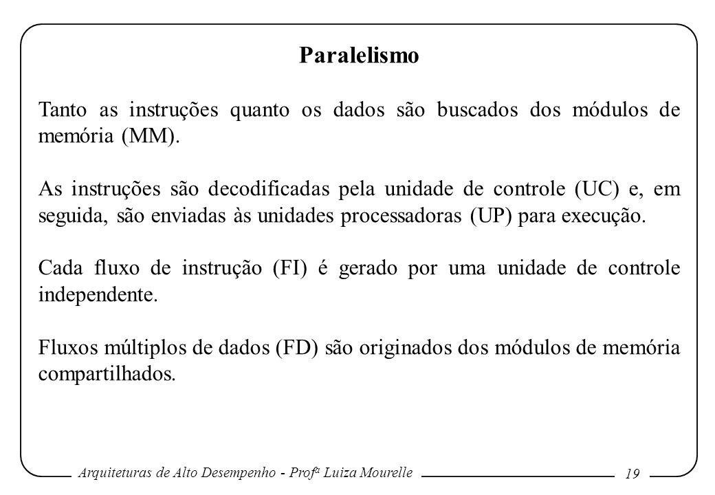 Arquiteturas de Alto Desempenho - Prof a Luiza Mourelle 19 Paralelismo Tanto as instruções quanto os dados são buscados dos módulos de memória (MM). A