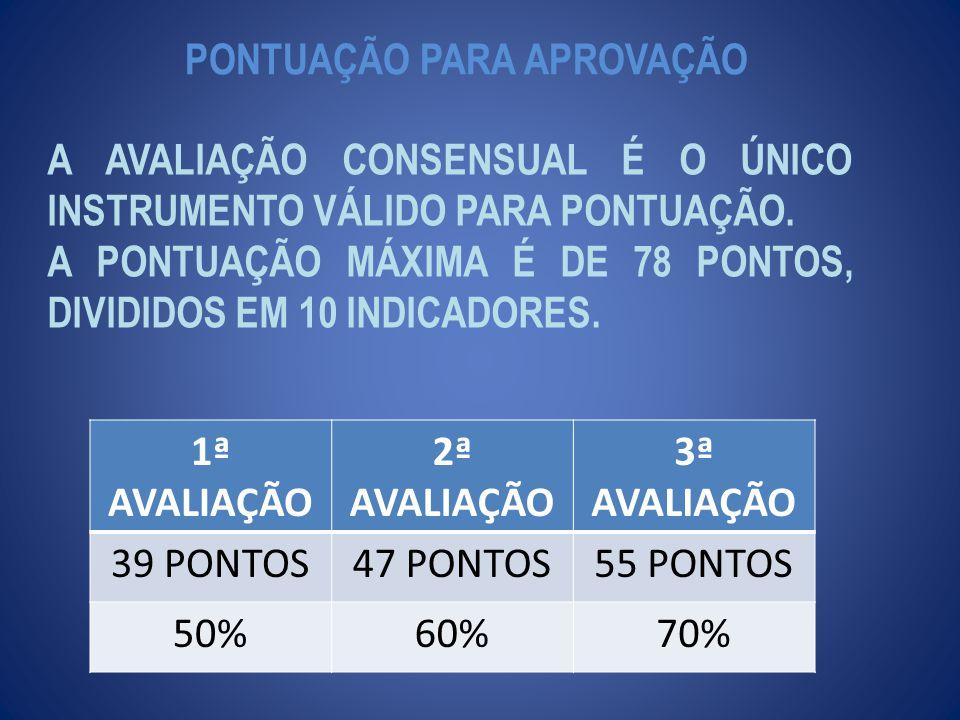 PONTUAÇÃO PARA APROVAÇÃO 1ª AVALIAÇÃO 2ª AVALIAÇÃO 3ª AVALIAÇÃO 39 PONTOS47 PONTOS55 PONTOS 50%60%70% A AVALIAÇÃO CONSENSUAL É O ÚNICO INSTRUMENTO VÁLIDO PARA PONTUAÇÃO.
