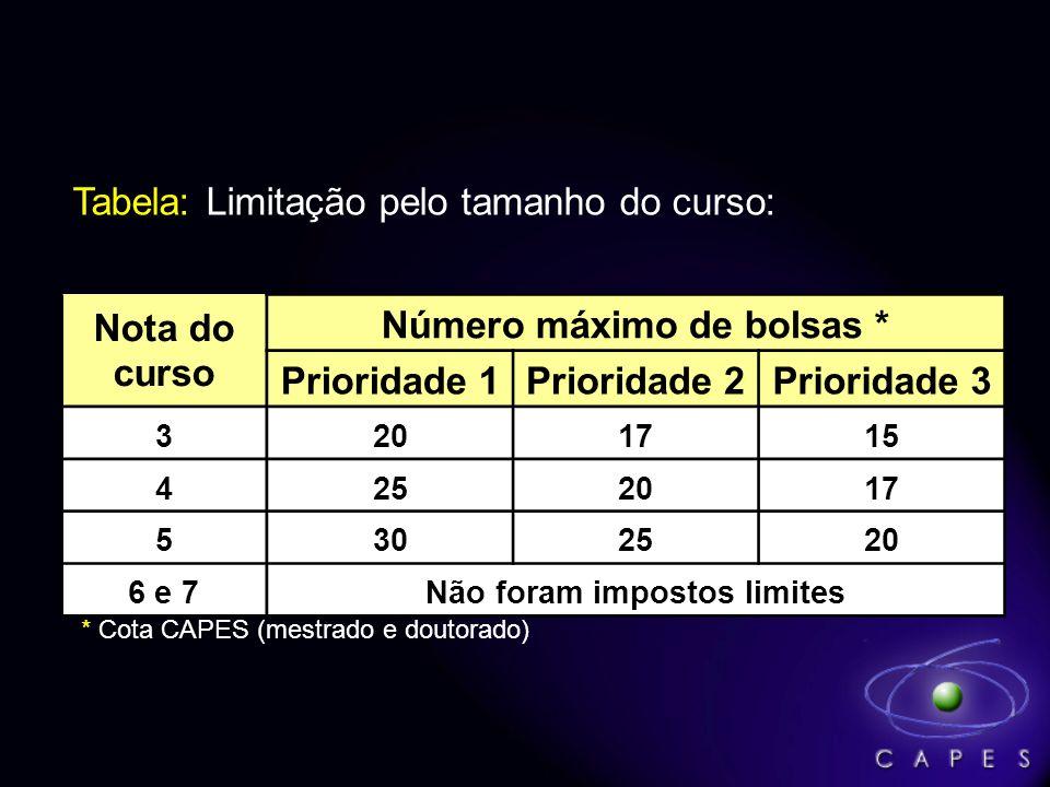 Nota do curso Número máximo de bolsas * Prioridade 1Prioridade 2Prioridade 3 3201715 4252017 5302520 6 e 7Não foram impostos limites Tabela: Limitação pelo tamanho do curso: * Cota CAPES (mestrado e doutorado)
