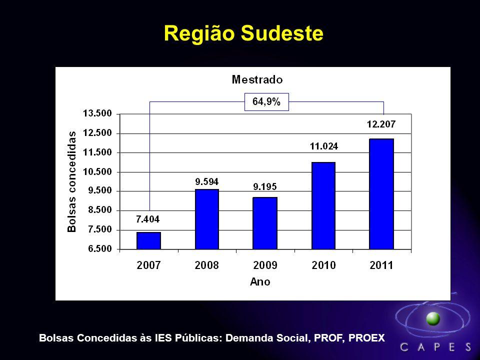 Região Sudeste Bolsas Concedidas às IES Públicas: Demanda Social, PROF, PROEX 64,9%