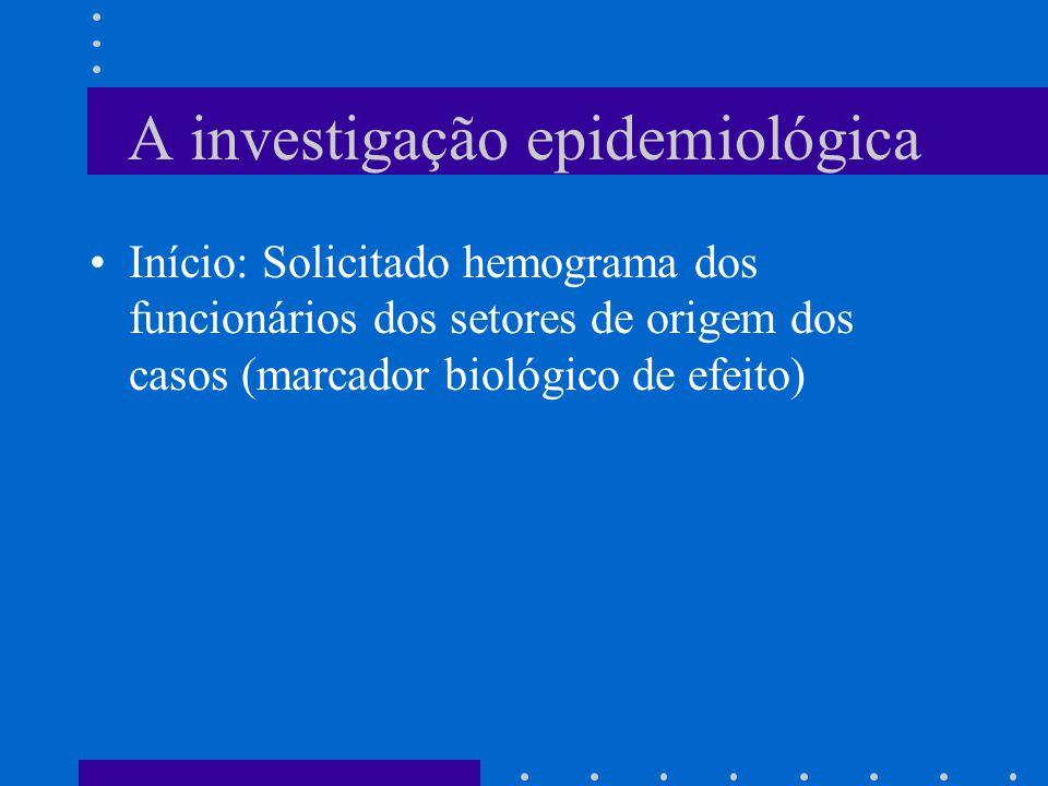 A investigação epidemiológica Início: Solicitado hemograma dos funcionários dos setores de origem dos casos (marcador biológico de efeito)