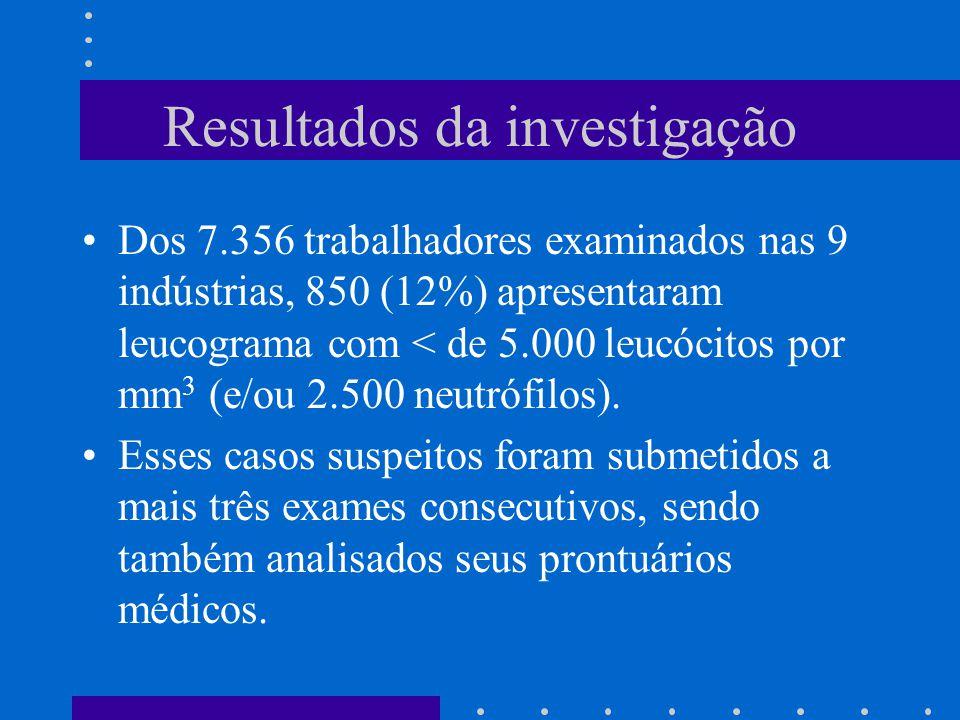 Resultados da investigação Dos 7.356 trabalhadores examinados nas 9 indústrias, 850 (12%) apresentaram leucograma com < de 5.000 leucócitos por mm 3 (e/ou 2.500 neutrófilos).