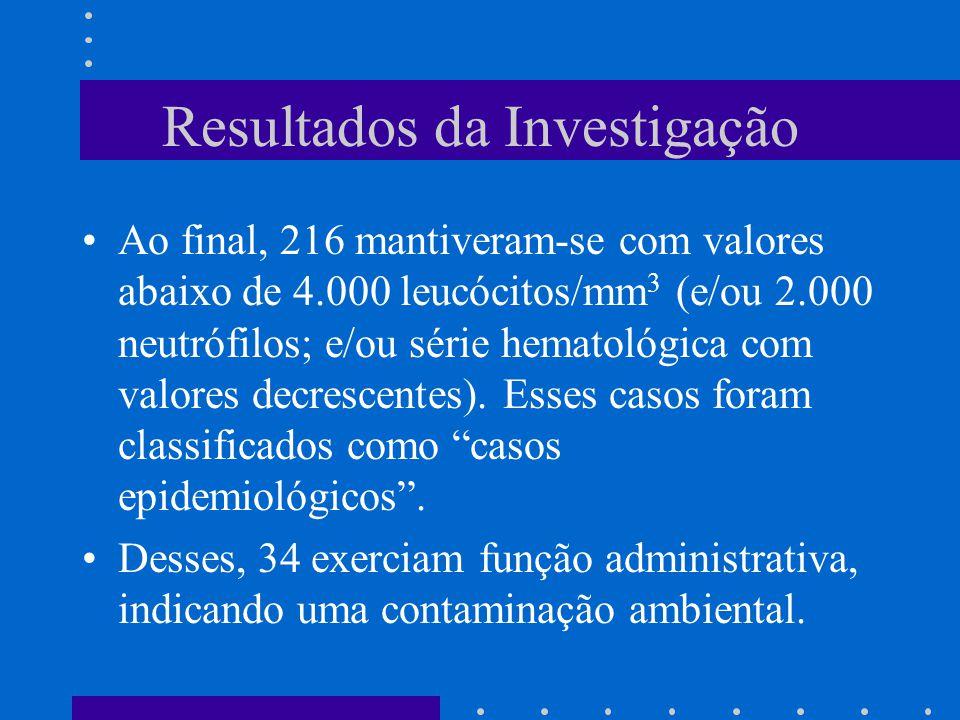 Resultados da Investigação Ao final, 216 mantiveram-se com valores abaixo de 4.000 leucócitos/mm 3 (e/ou 2.000 neutrófilos; e/ou série hematológica com valores decrescentes).