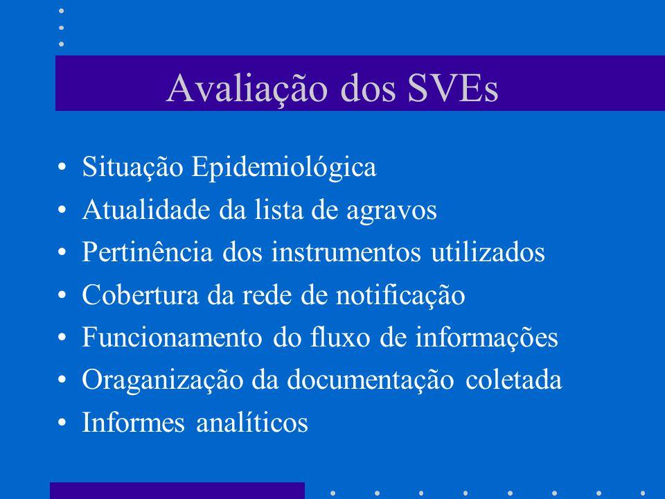 Avaliação dos SVEs Situação Epidemiológica Atualidade da lista de agravos Pertinência dos instrumentos utilizados Cobertura da rede de notificação Funcionamento do fluxo de informações Oraganização da documentação coletada Informes analíticos