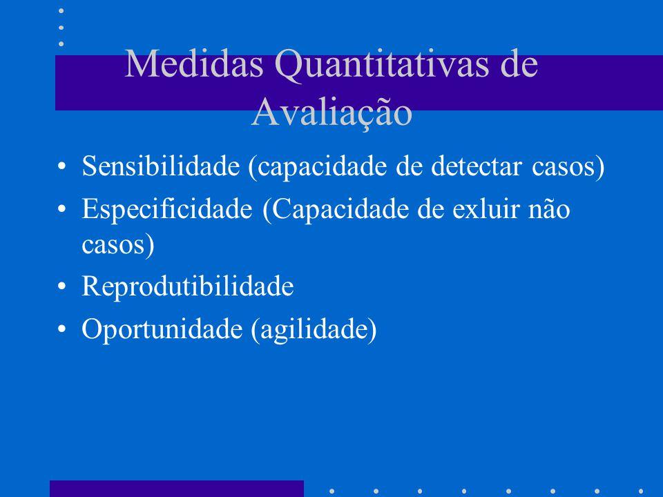 Medidas Quantitativas de Avaliação Sensibilidade (capacidade de detectar casos) Especificidade (Capacidade de exluir não casos) Reprodutibilidade Oportunidade (agilidade)