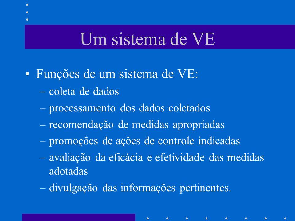 Um sistema de VE Funções de um sistema de VE: –coleta de dados –processamento dos dados coletados –recomendação de medidas apropriadas –promoções de ações de controle indicadas –avaliação da eficácia e efetividade das medidas adotadas –divulgação das informações pertinentes.