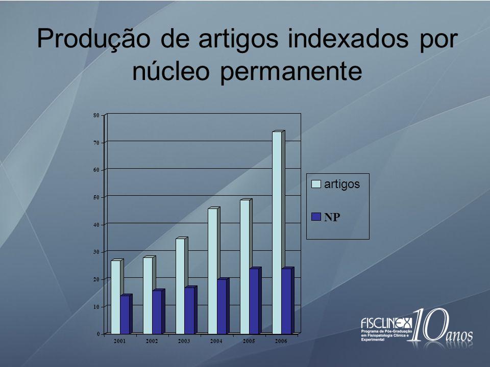 Produção de artigos indexados por núcleo permanente 0 10 20 30 40 50 60 70 80 200120022003200420052006 artigos NP
