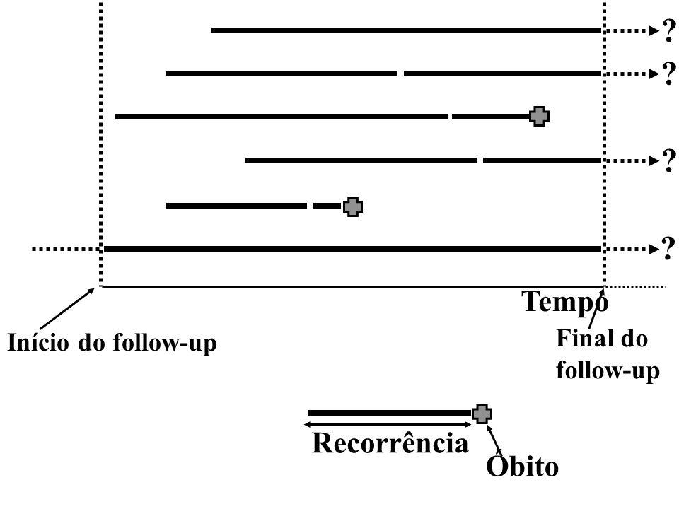 Odds Ratio No exemplo da associação entre fumo e DC: 15 35 5 45 DCC F NF OR = ? 50
