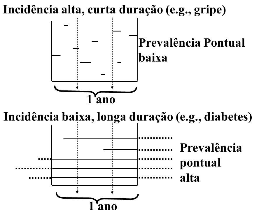 Incidência alta, curta duração (e.g., gripe) Prevalência Pontual baixa Incidência baixa, longa duração (e.g., diabetes) 1 ano Prevalência pontual alta