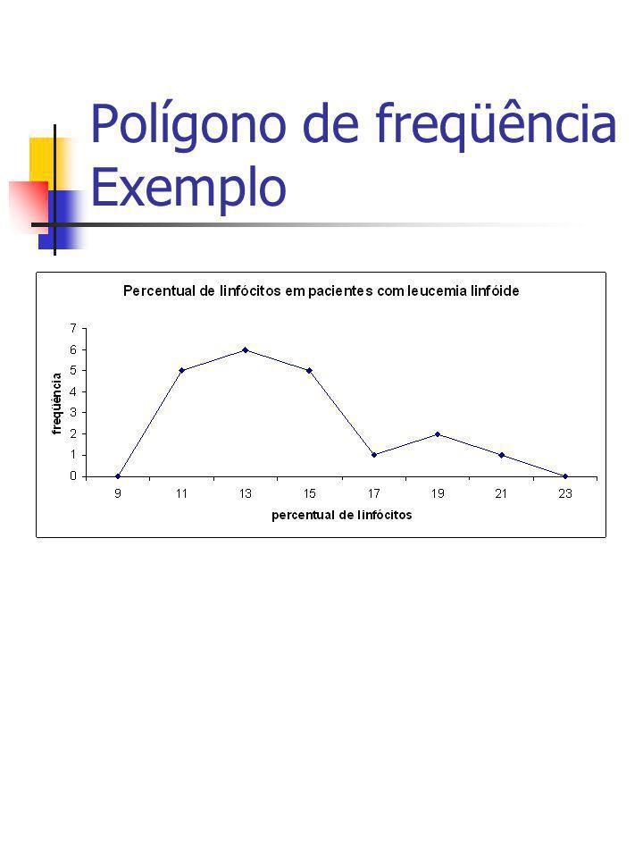 Polígono de freqüência Exemplo