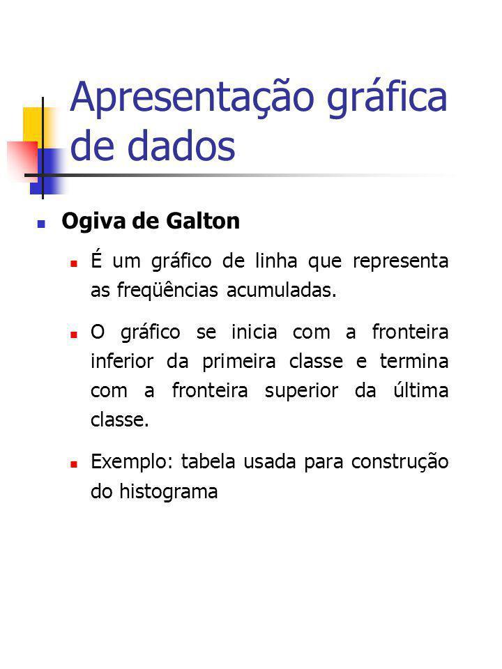 Apresentação gráfica de dados Ogiva de Galton É um gráfico de linha que representa as freqüências acumuladas. O gráfico se inicia com a fronteira infe