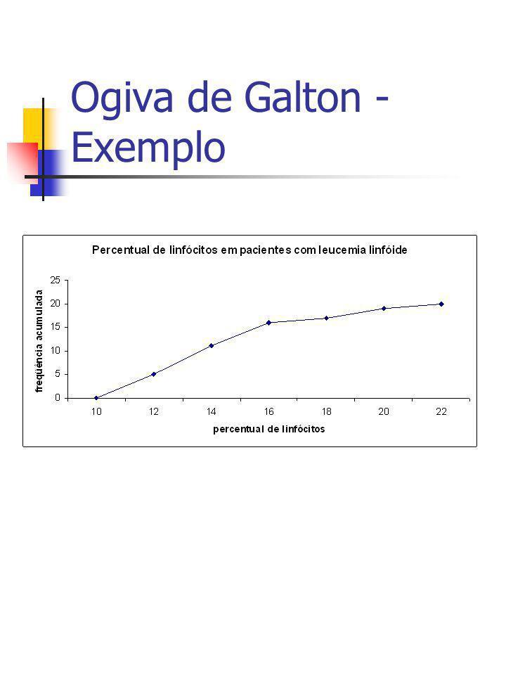 Ogiva de Galton - Exemplo