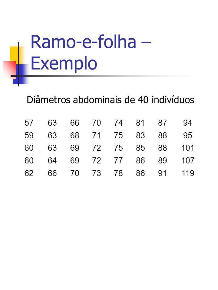 Ramo-e-folha – Exemplo 5763667074818794 5963687175838895 60636972758588101 60646972778689107 62667073788691119 Diâmetros abdominais de 40 indivíduos
