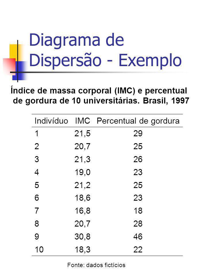 Diagrama de Dispersão - Exemplo Índice de massa corporal (IMC) e percentual de gordura de 10 universitárias. Brasil, 1997 IndivíduoIMCPercentual de go