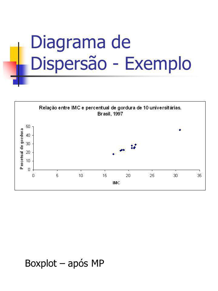 Diagrama de Dispersão - Exemplo Boxplot – após MP