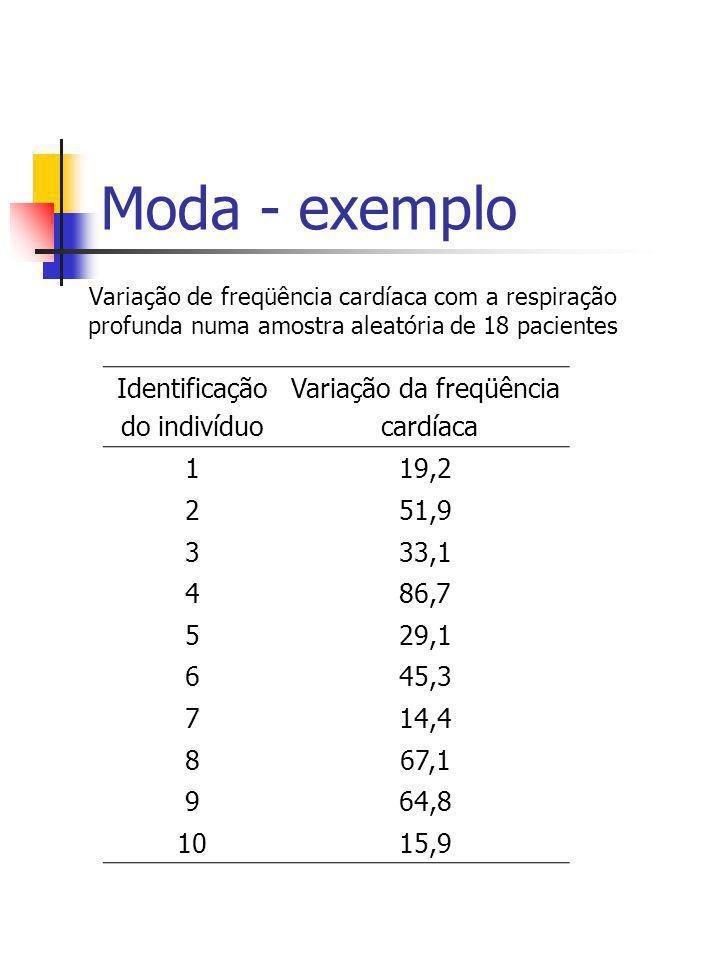 Moda - exemplo Variação de freqüência cardíaca com a respiração profunda numa amostra aleatória de 18 pacientes Identificação do indivíduo Variação da