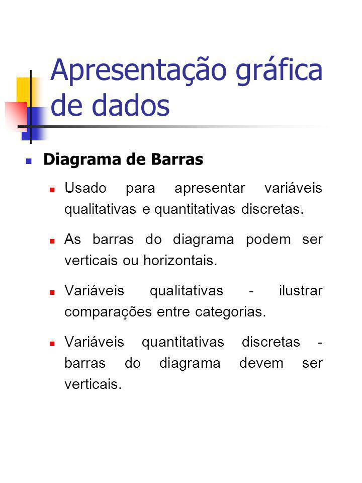 Apresentação gráfica de dados Diagrama de Barras Usado para apresentar variáveis qualitativas e quantitativas discretas. As barras do diagrama podem s