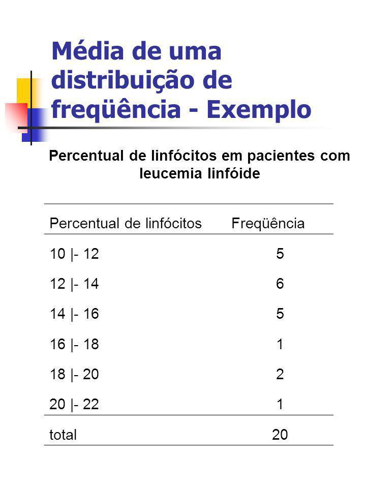 Média de uma distribuição de freqüência - Exemplo Percentual de linfócitos em pacientes com leucemia linfóide Percentual de linfócitosFreqüência 10 |-