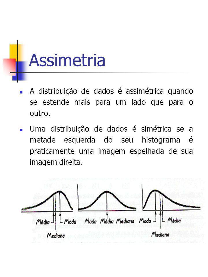 Assimetria A distribuição de dados é assimétrica quando se estende mais para um lado que para o outro. Uma distribuição de dados é simétrica se a meta