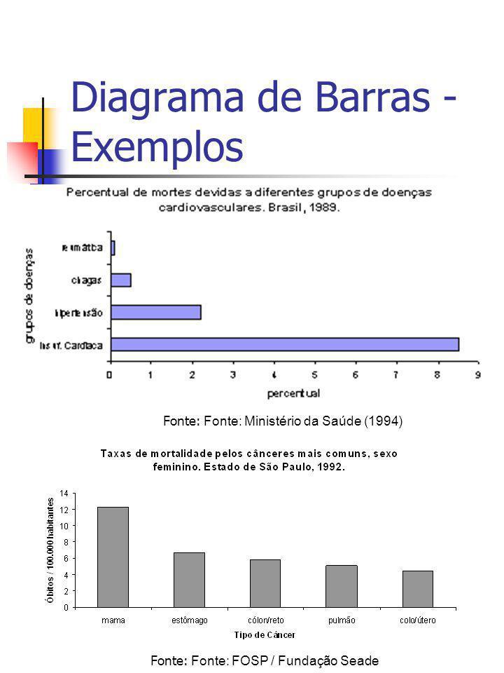 Diagrama de Barras - Exemplos Fonte: Fonte: Ministério da Saúde (1994) Fonte: Fonte: FOSP / Fundação Seade