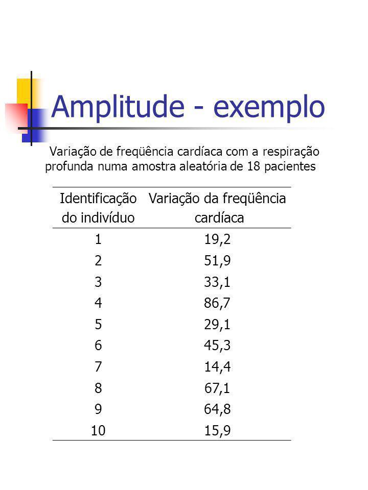 Amplitude - exemplo Variação de freqüência cardíaca com a respiração profunda numa amostra aleatória de 18 pacientes Identificação do indivíduo Variaç