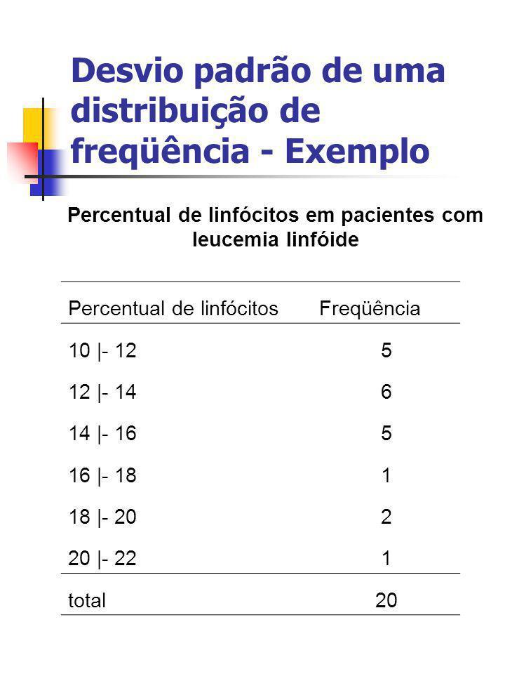 Desvio padrão de uma distribuição de freqüência - Exemplo Percentual de linfócitos em pacientes com leucemia linfóide Percentual de linfócitosFreqüênc