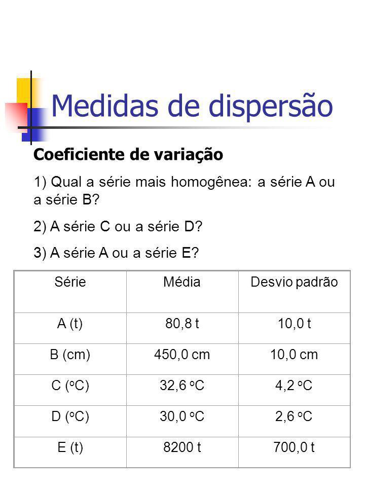 Medidas de dispersão SérieMédiaDesvio padrão A (t)80,8 t10,0 t B (cm)450,0 cm10,0 cm C ( o C)32,6 o C4,2 o C D ( o C)30,0 o C2,6 o C E (t)8200 t700,0