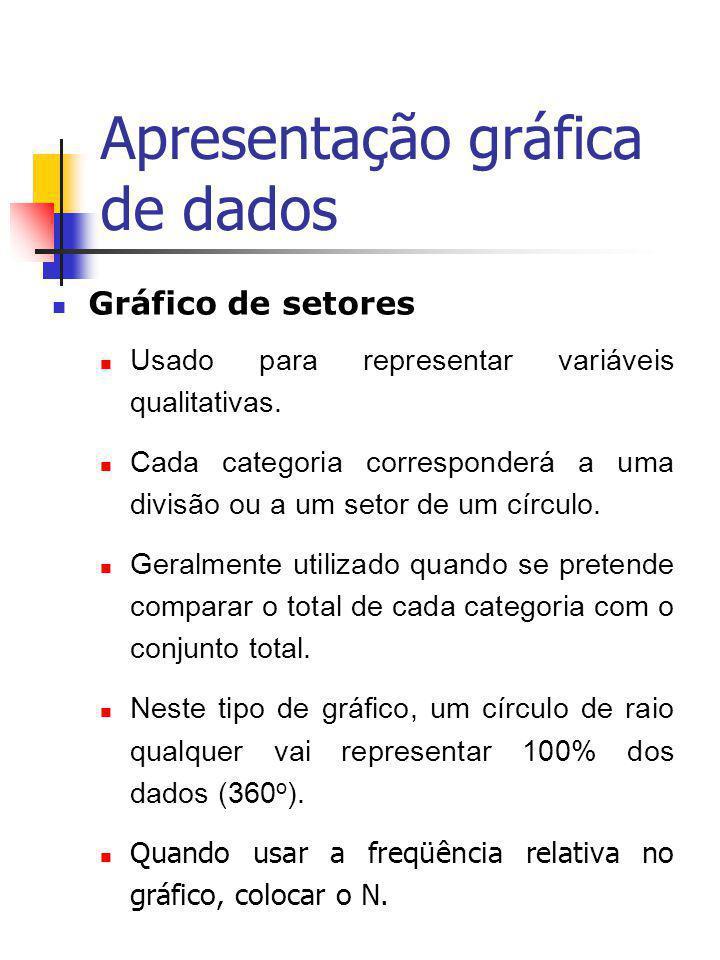 Gráfico de Setores - Exemplo