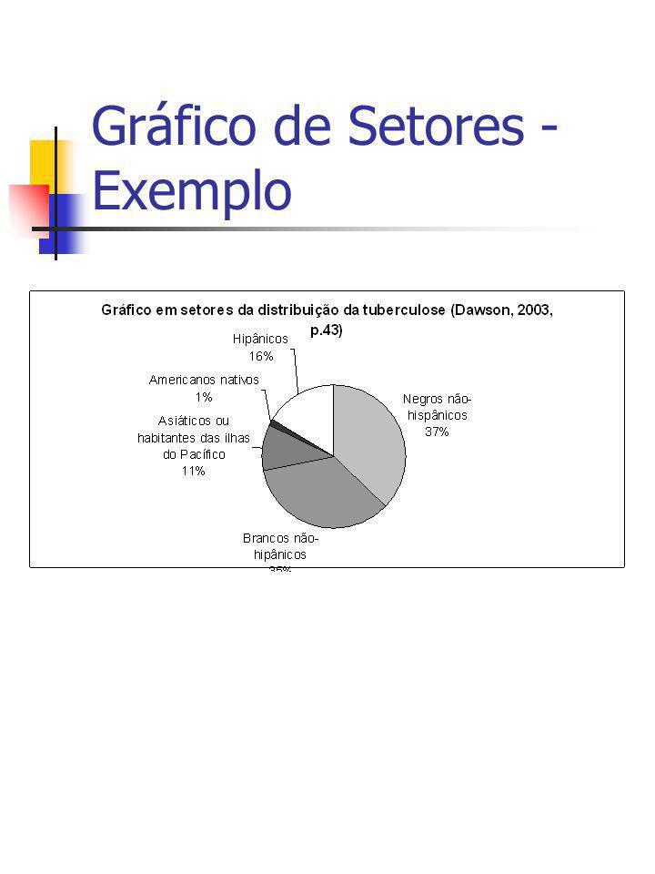 Apresentação gráfica de dados Histograma Adequado para ilustrar o comportamento de valores agrupados em classes.