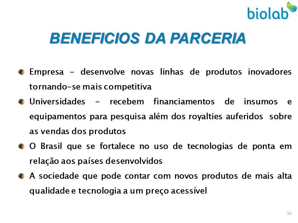BENEFICIOS DA PARCERIA Empresa - desenvolve novas linhas de produtos inovadores tornando-se mais competitiva Universidades - recebem financiamentos de
