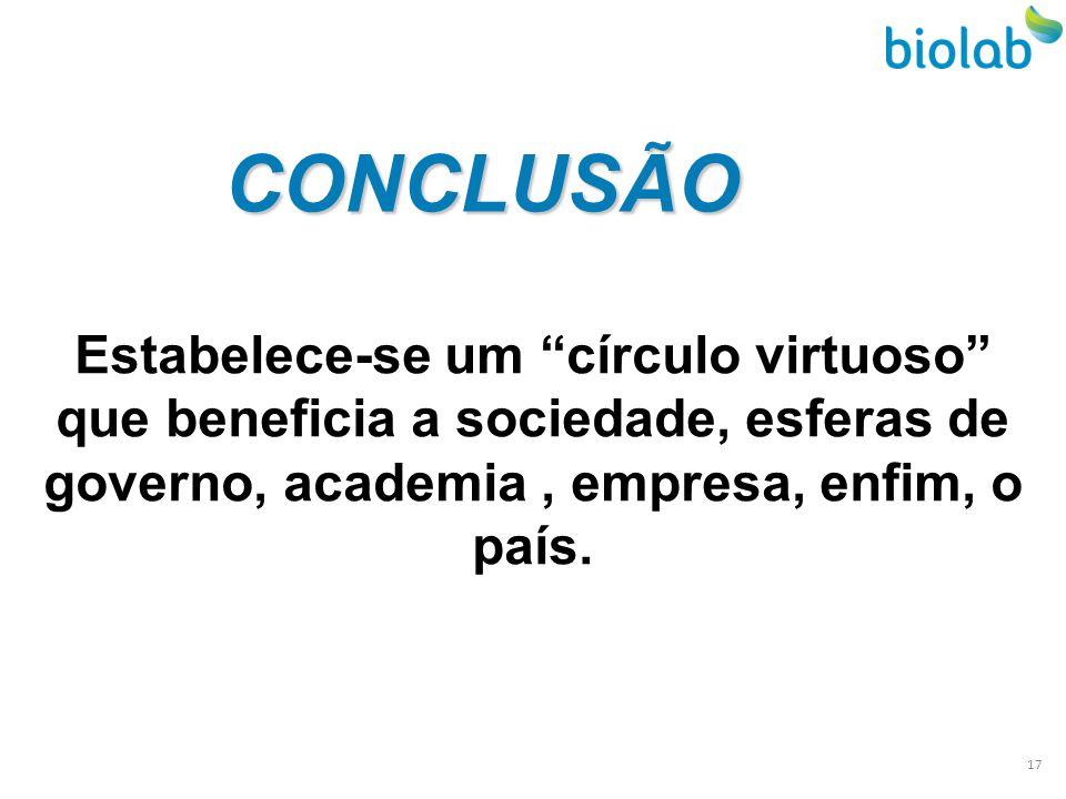 CONCLUSÃO Estabelece-se um círculo virtuoso que beneficia a sociedade, esferas de governo, academia, empresa, enfim, o país. 17