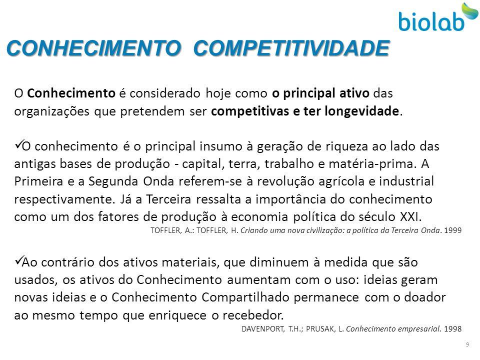 CONHECIMENTO COMPETITIVIDADE O Conhecimento é considerado hoje como o principal ativo das organizações que pretendem ser competitivas e ter longevidad