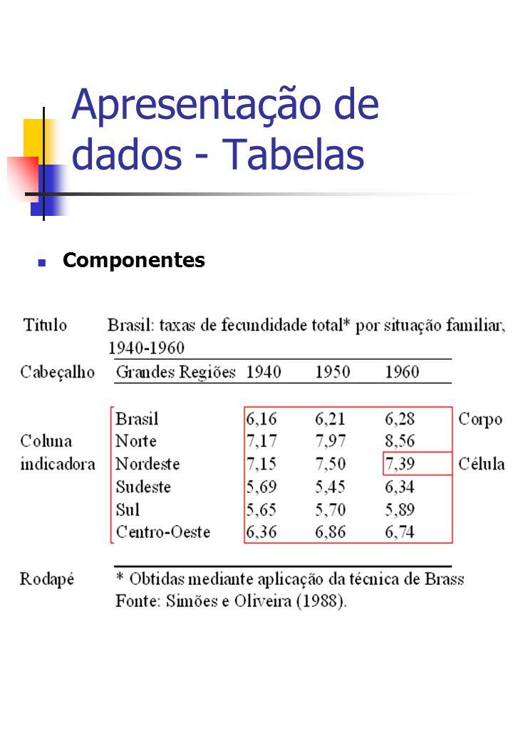 Apresentação de dados - Tabelas Componentes