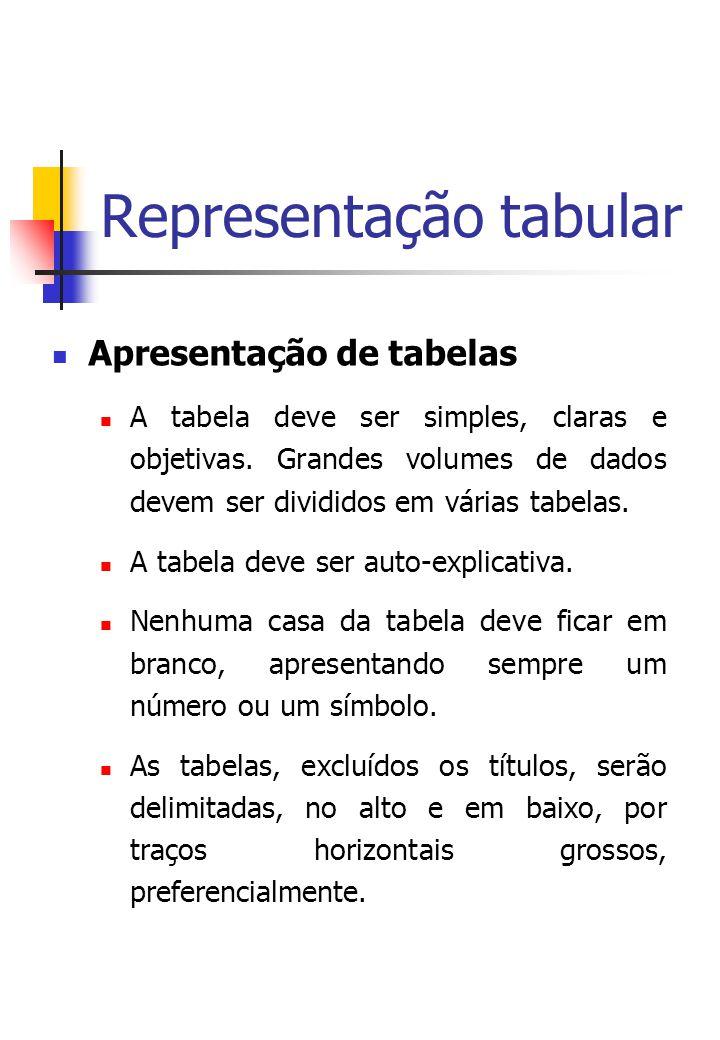 Representação tabular Apresentação de tabelas A tabela deve ser simples, claras e objetivas.