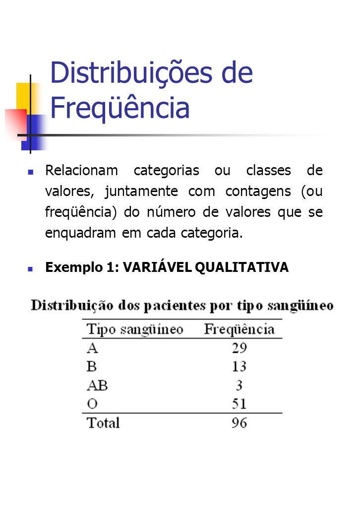 Distribuições de Freqüência Relacionam categorias ou classes de valores, juntamente com contagens (ou freqüência) do número de valores que se enquadram em cada categoria.