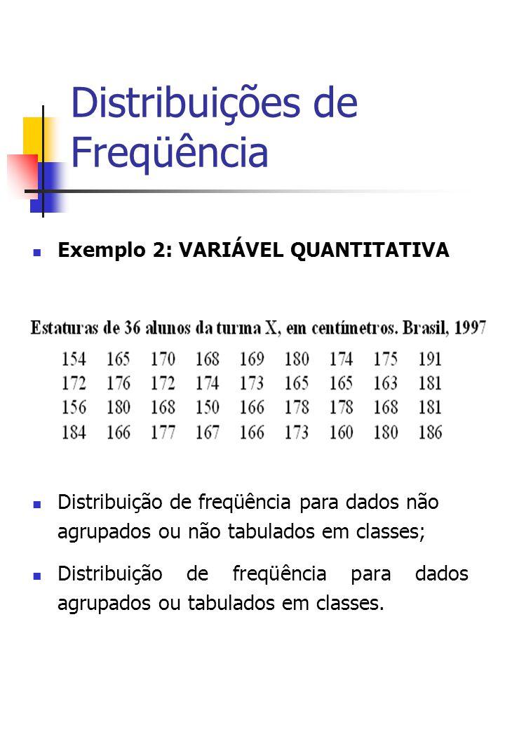 Distribuições de Freqüência Exemplo 2: VARIÁVEL QUANTITATIVA Distribuição de freqüência para dados não agrupados ou não tabulados em classes; Distribuição de freqüência para dados agrupados ou tabulados em classes.