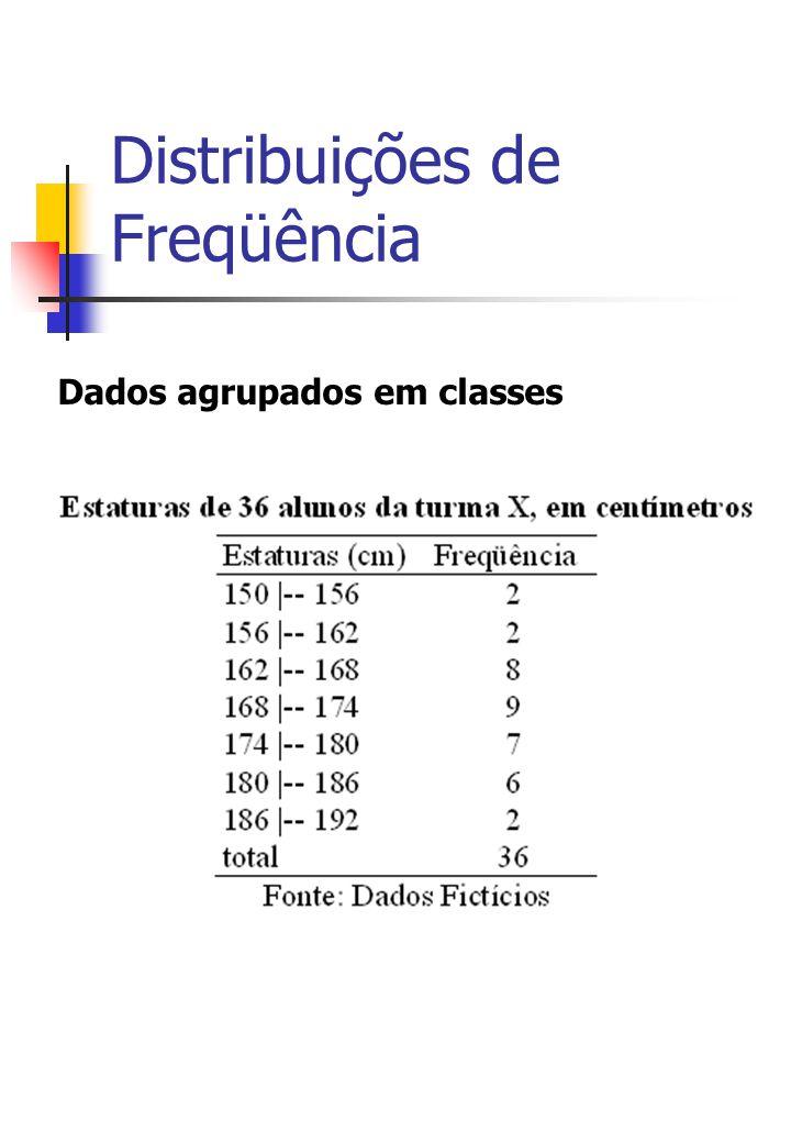 Distribuições de Freqüência Dados agrupados em classes