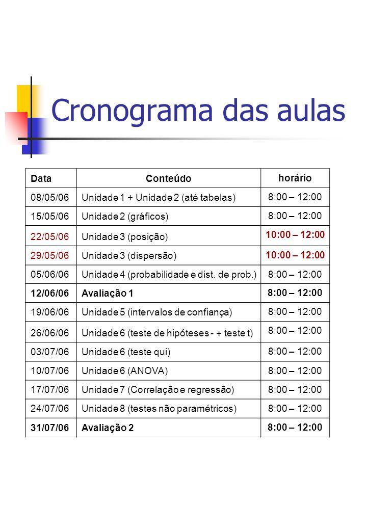 Cronograma das aulas DataConteúdo horário 08/05/06Unidade 1 + Unidade 2 (até tabelas) 8:00 – 12:00 15/05/06Unidade 2 (gráficos) 8:00 – 12:00 22/05/06Unidade 3 (posição) 10:00 – 12:00 29/05/06Unidade 3 (dispersão) 10:00 – 12:00 05/06/06Unidade 4 (probabilidade e dist.