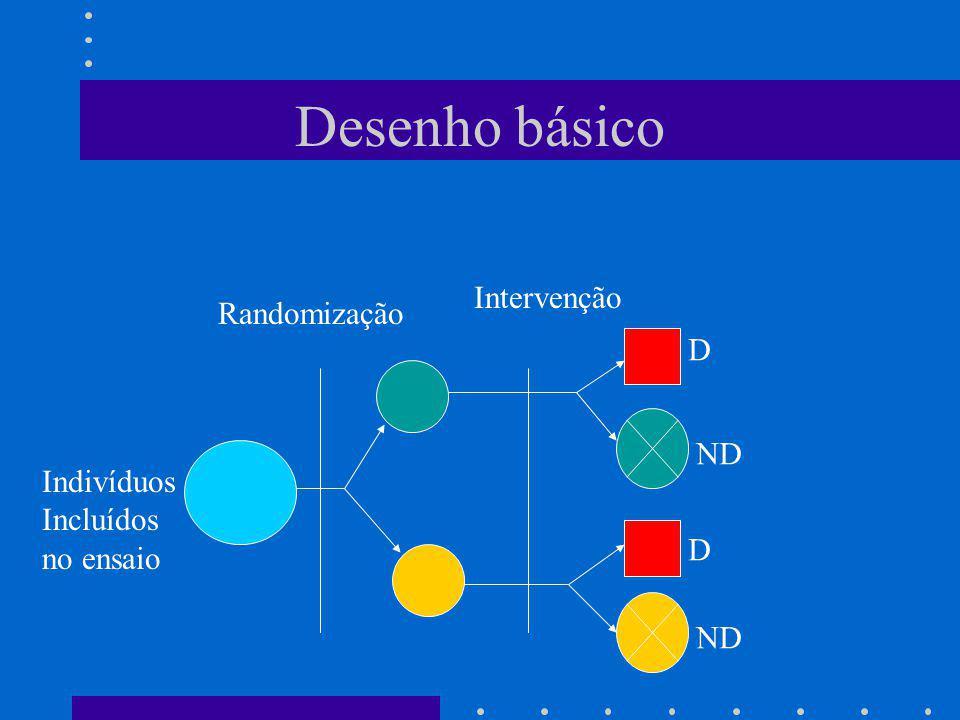 Desenho básico Indivíduos Incluídos no ensaio Randomização Intervenção D ND D
