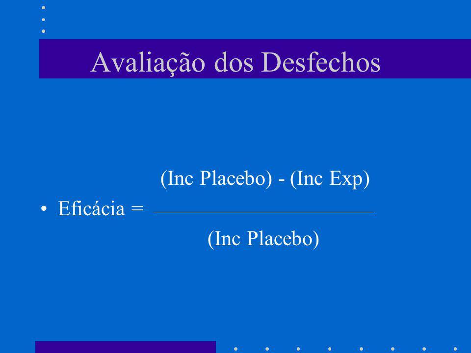 Avaliação dos Desfechos (Inc Placebo) - (Inc Exp) Eficácia = (Inc Placebo)