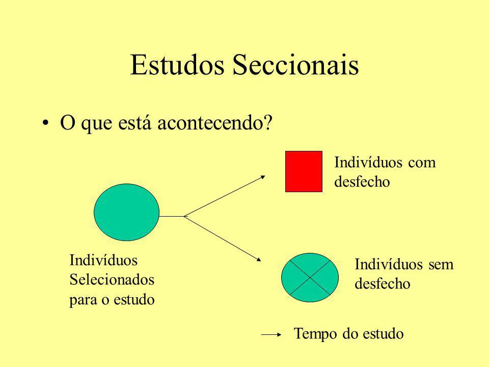Estudos Seccionais O que está acontecendo? Indivíduos Selecionados para o estudo Tempo do estudo Indivíduos com desfecho Indivíduos sem desfecho