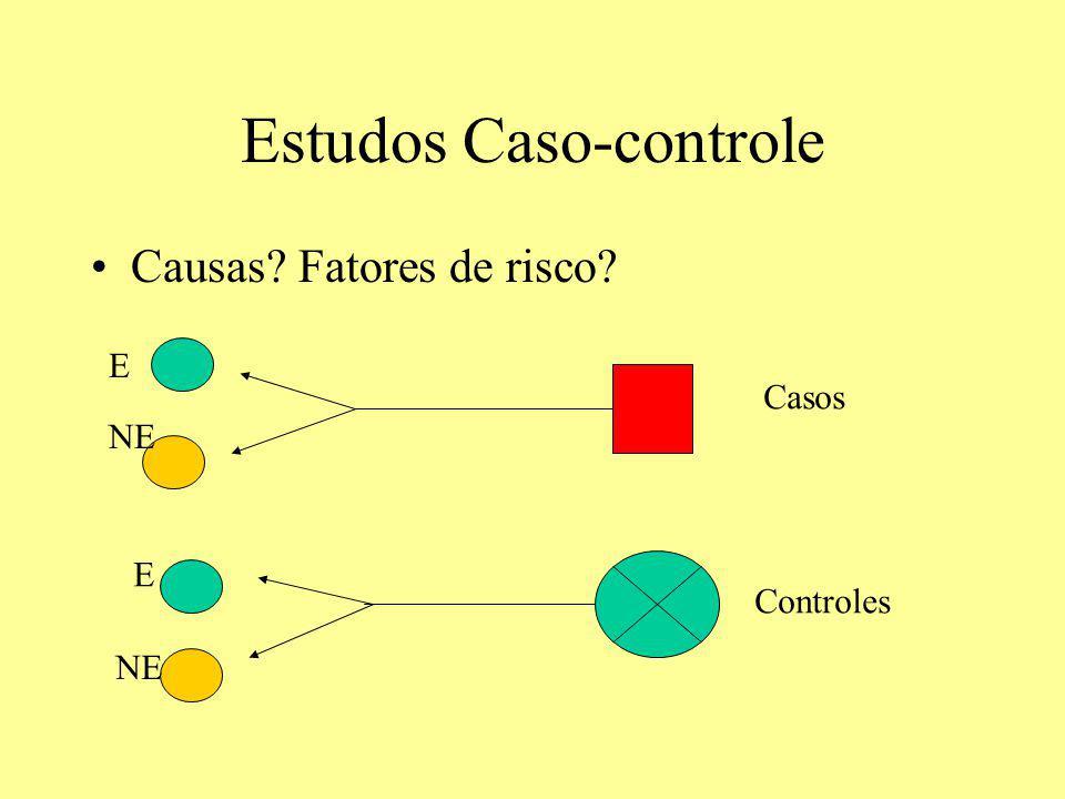 Estudos Caso-controle Causas? Fatores de risco? E NE E Casos Controles