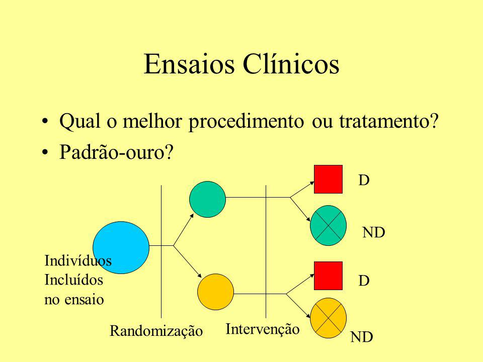 Ensaios Clínicos Qual o melhor procedimento ou tratamento? Padrão-ouro? D ND D Randomização Intervenção Indivíduos Incluídos no ensaio