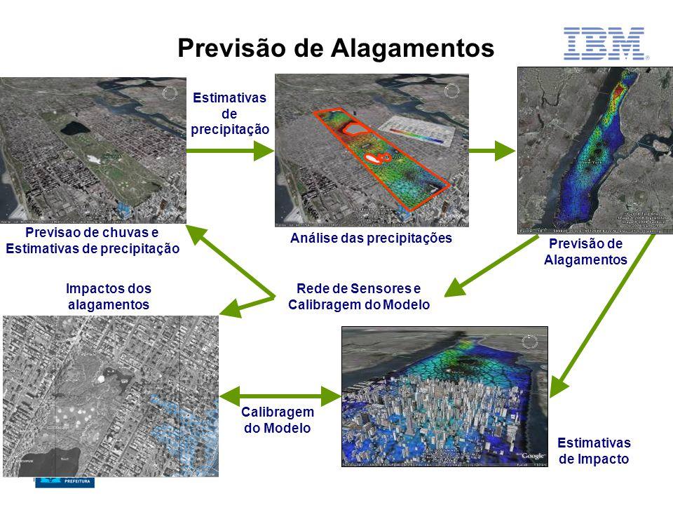 Estimativas de precipitação Previsão de Alagamentos Estimativas de Impacto Calibragem do Modelo Rede de Sensores e Calibragem do Modelo Impactos dos alagamentos Previsao de chuvas e Estimativas de precipitação Análise das precipitações Previsão de Alagamentos