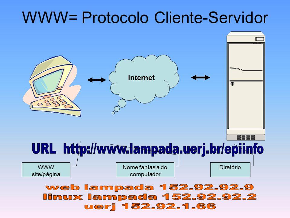 WWW= Protocolo Cliente-Servidor Internet WWW site/página Nome fantasia do computador Diretório