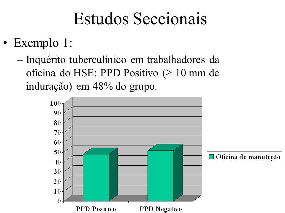 Estudos Seccionais Exemplo 1: –Inquérito tuberculínico em trabalhadores da oficina do HSE: PPD Positivo ( 10 mm de induração) em 48% do grupo.