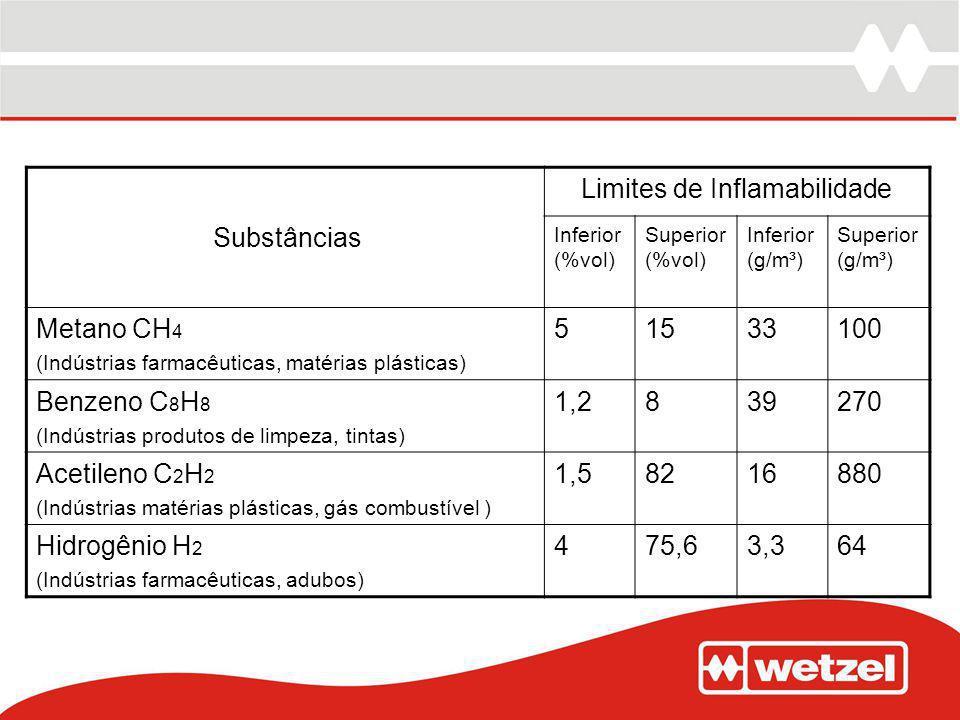 Substâncias Limites de Inflamabilidade Inferior (%vol) Superior (%vol) Inferior (g/m³) Superior (g/m³) Metano CH 4 (Indústrias farmacêuticas, matérias