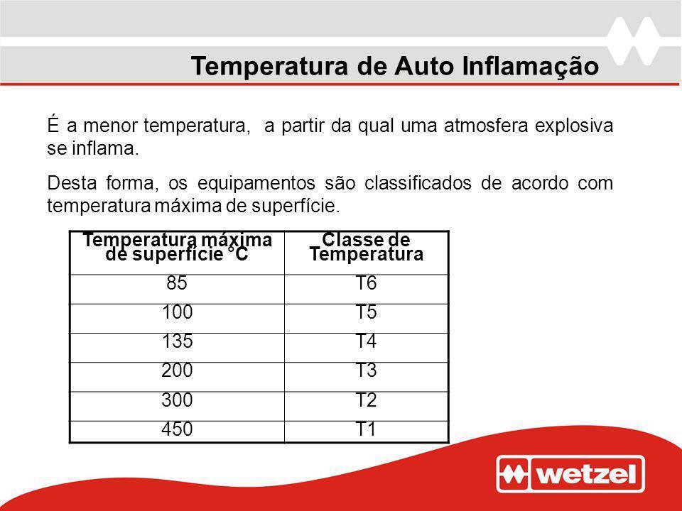 Temperatura de Auto Inflamação É a menor temperatura, a partir da qual uma atmosfera explosiva se inflama. Desta forma, os equipamentos são classifica